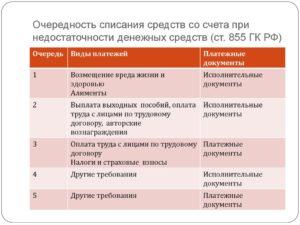 Как в картотеке банке списываются денежные средства