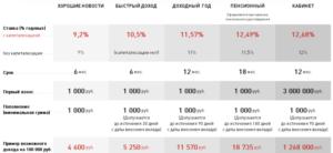 Вклад хоум кредит действует ли страховка на 1400000 руб