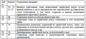 Бухгалтерские проводки по удержанию излишне выплаченных сумм листку нетрудоспособности