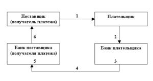Очередность платежей по картотеке в банке для ооо