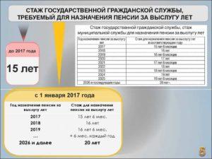 Калькулятор пенсии мчс в 2017 году по смешанному стажу