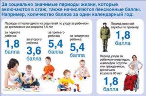 Баллы за детей при начислении пенсии