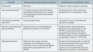 Выходное пособие как рассчитать при увольнение по соглашению сторон в программе 1с