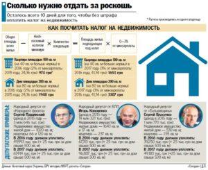 Сколько будет налог на деревянный дом 160 квадратов