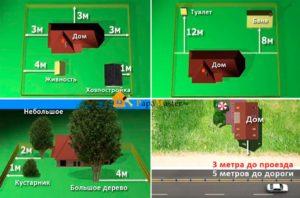 Расстояние от дома до дороги нормативы