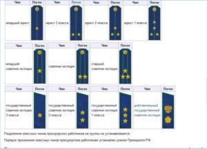 Звания и классные чины в фссп существующие на 2017 год