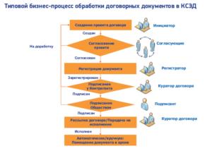 Регламент заключения договоров на предприятии