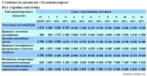 Страховка в россии для белорусов