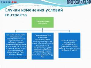 Можно ли изменить цену контракта если объем услуг в контракте не определен