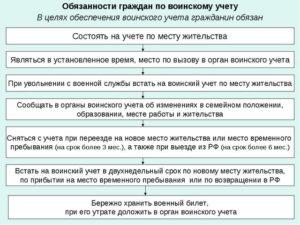 Должностные обязанности по ведению воинского учета в организациях