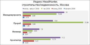 Средняя зарплата архитектора в москве