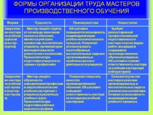 Форма организации труда для производственной характеристики