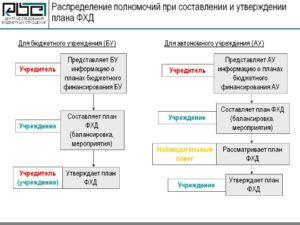 Как составить план фхд бюджетного учреждения пример