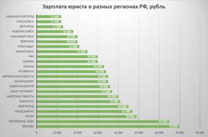 Сколько в среднем зарабатывают юристы