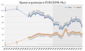 Статистика браков в россии 2017