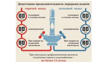 Куда звонить если отключили всю воду в квартире москва