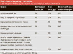За что может прийти штраф 3000 рублей в москве и московской оьласти