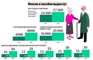 Какая пенсия больше госслужащего или обыкновенного пенсионерам