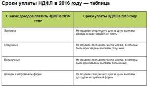 Срок перечисления ндфл с отпускных в 2017 году