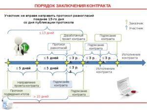 Изменение технического задания по 44 фз после заключения контракта