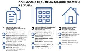 Как продать муниципальную квартиру без приватизации