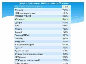 Рейтинг доходности нпф по итогам 2017 года таблица