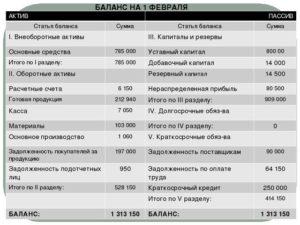 Долг за подотчетными лицами актив или пассив