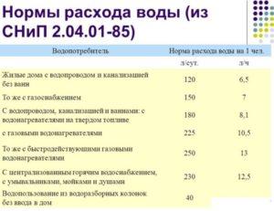 Норма холодной воды на человека в месяц москве