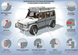 Штраф гибдд за изменение конструкции автомобиля 2017