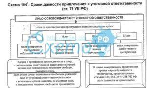 Какой срок исковой давности по мошенничеству в россии