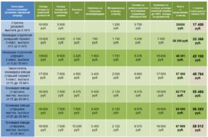 Какая зарплата у контрактника в россии на испытательном сроке
