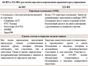 Фз о госзакупках 44 и 223 разница