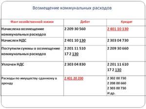 Возмещение расходов по коммунальным услугам в бюджетном учреждении ссудополучателя