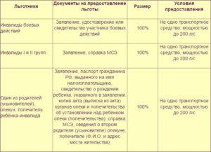 Где льгот больше для инвалидов в москве или московской области